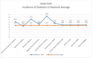 Diabetes NSW PHN graph